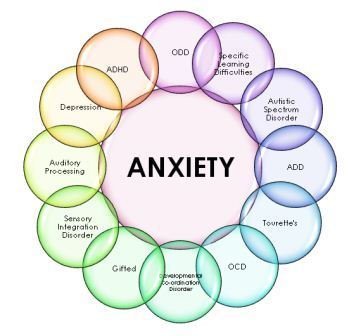 Anxiety Type